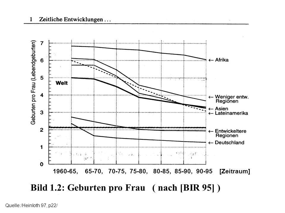 1960-65, 65-70, 70-75, 75-80, 80-85, 85-90, 90-95 [Zeitraum] Bild 1.2: Geburten pro Frau ( nach [BIR 95] )